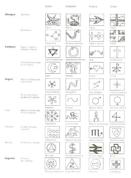 Favoloso TecaLibri: Adrian Frutiger: Segni & simboli UA45